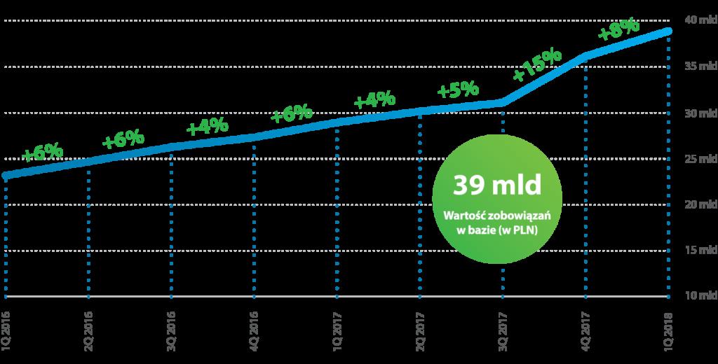 Liczba zobowiązań w bazie ERIF